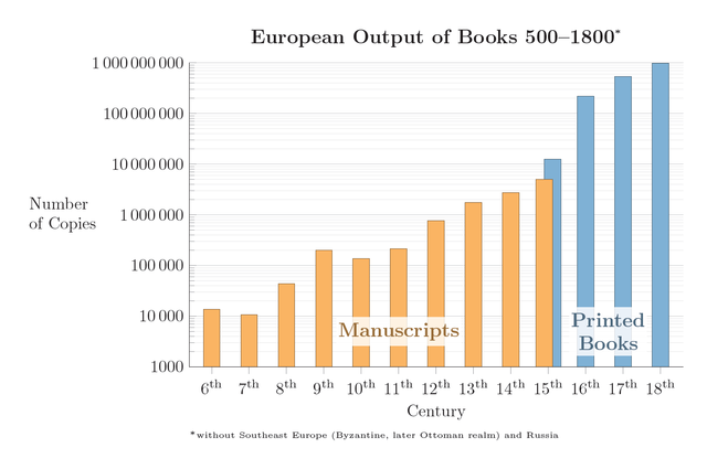 European_Output_of_Books_500–1800